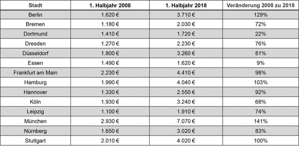 Цены недвижимость германия аквариум дубай 80